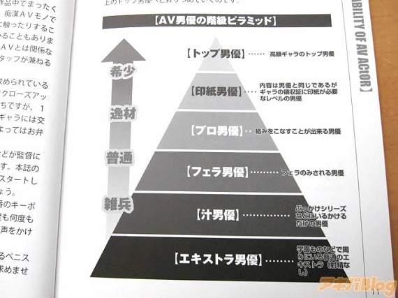 超專業入行指南《AV男優入門》詳盡圖文曝光業界工作內容!