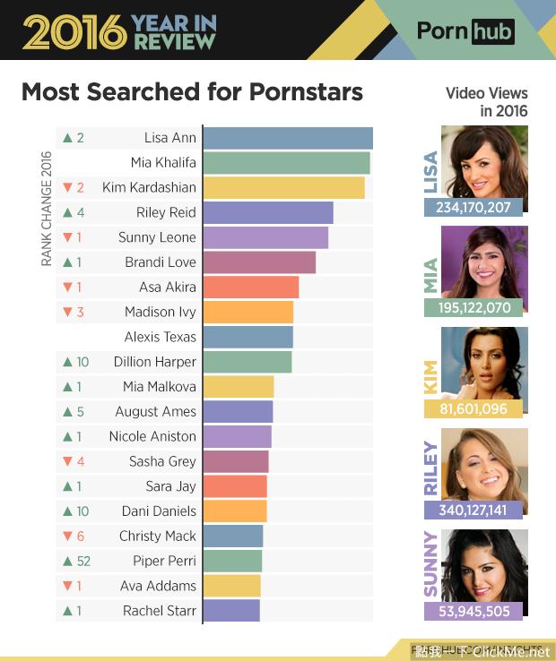 全球最大情色網站《年度分析報告》出爐,Pornhub最愛搜尋的10大色情關鍵字是!?