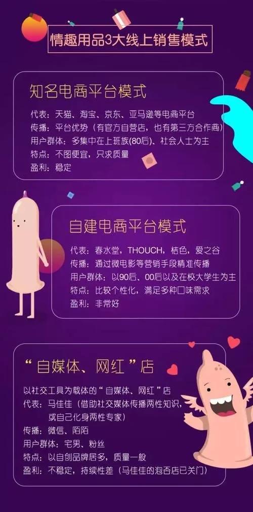 中國情趣用品消費趨勢大調查!