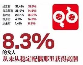 """你要的2017年度""""性""""愛報告來瞭!"""