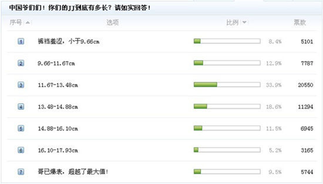 中國男生的丁丁合格指數到底是多少?